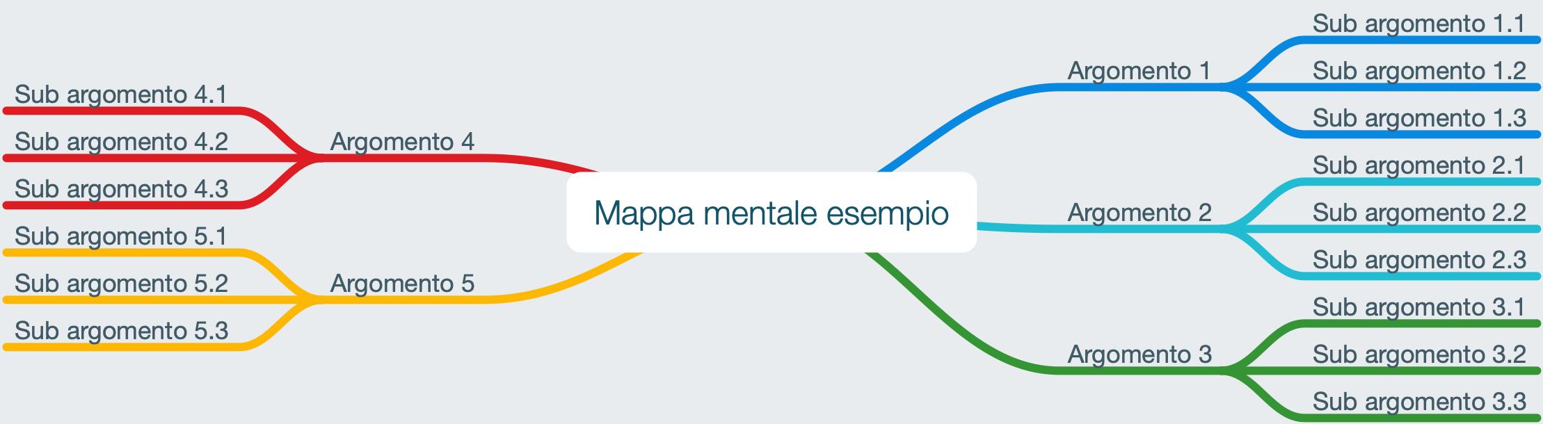 mappa-mentale